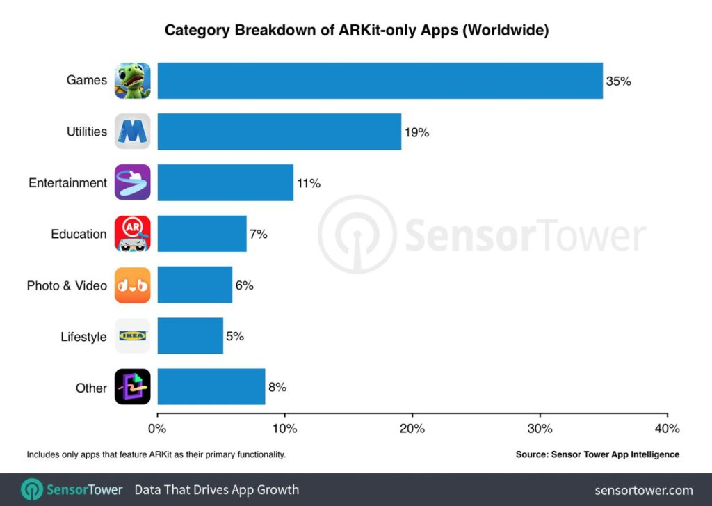 New Data Says Games Are the Most Popular Use of ARKit So Far