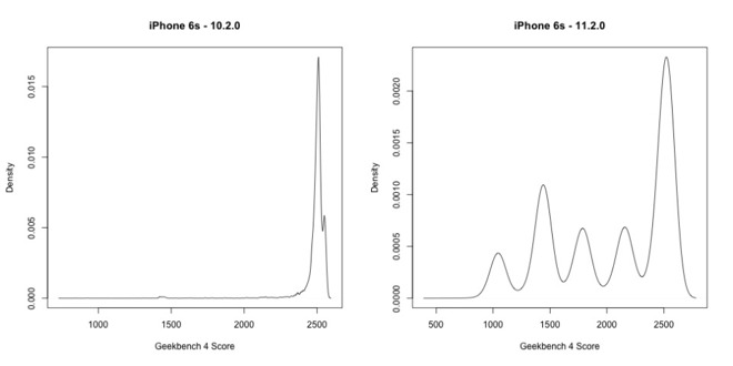 How iPhone Batteries Work, and How Apple Manages Performance Over Time