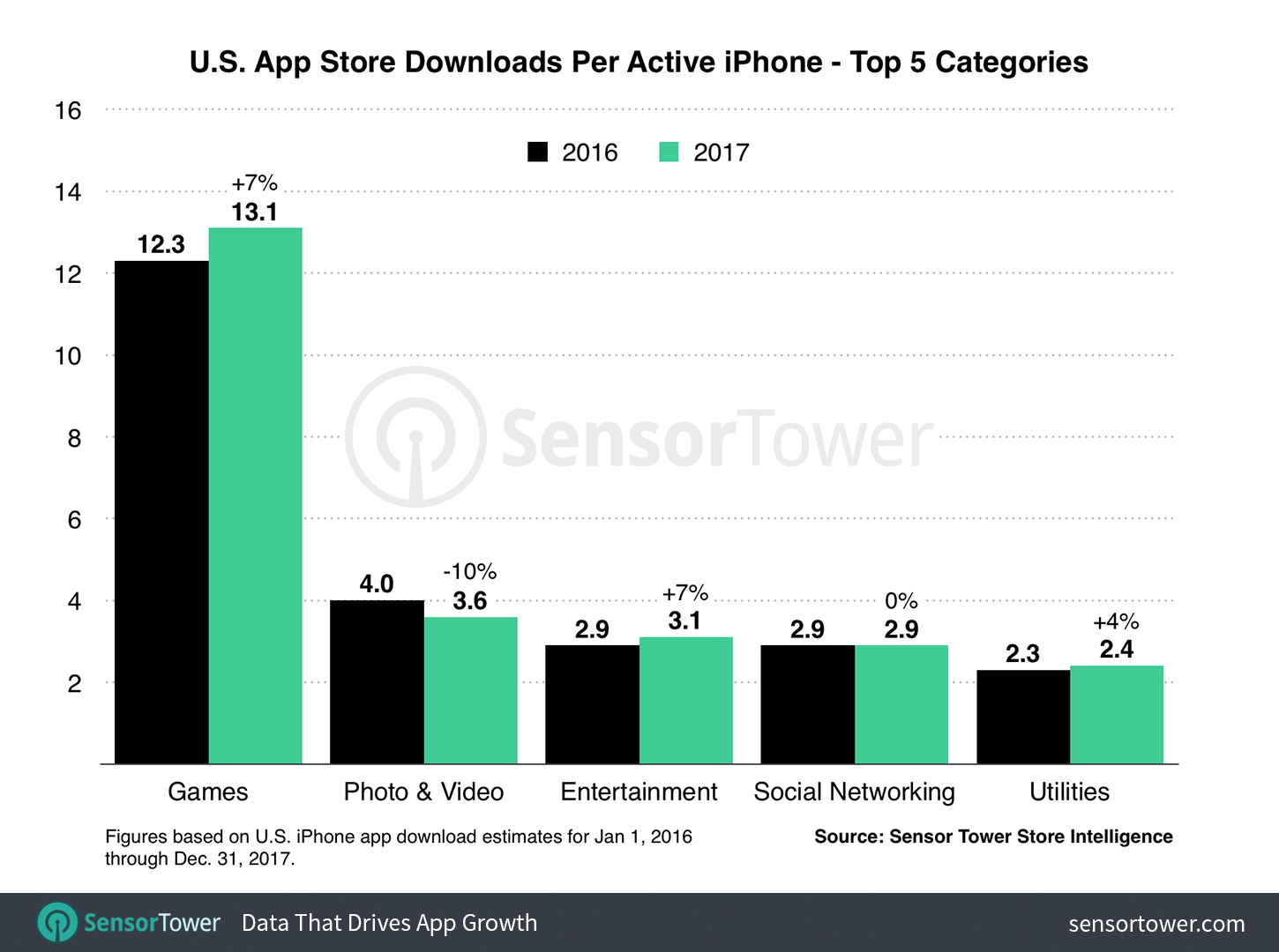 U.S. iPhone Users Spent An Average of $58 on Apps in 2017