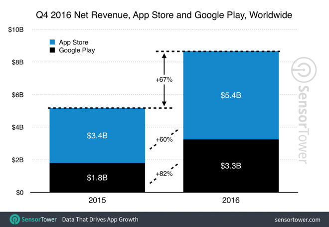 Revenue from Apple's App Store grows 60% to $5.4 billion