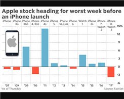 Apple Stock on Track For Worst Week Ahead of An iPhone Launch