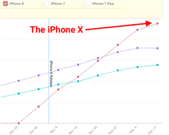 iPhone X adoption has overtaken the iPhone 8 and iPhone 8 Plus