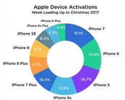 Apple Vs Samsung: iPhone 2017 Activations Easily Top Galaxy, Google Phones