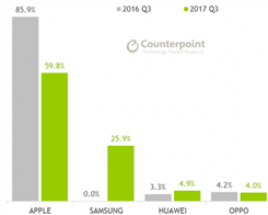Apple Earned $151 Profit Per iPhone in Q3 2017: Counterpoint