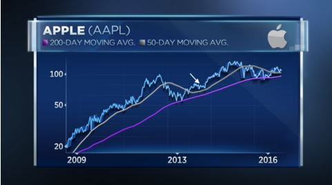 History Shows that Apple Could See a 'surprise' Rally in 2017