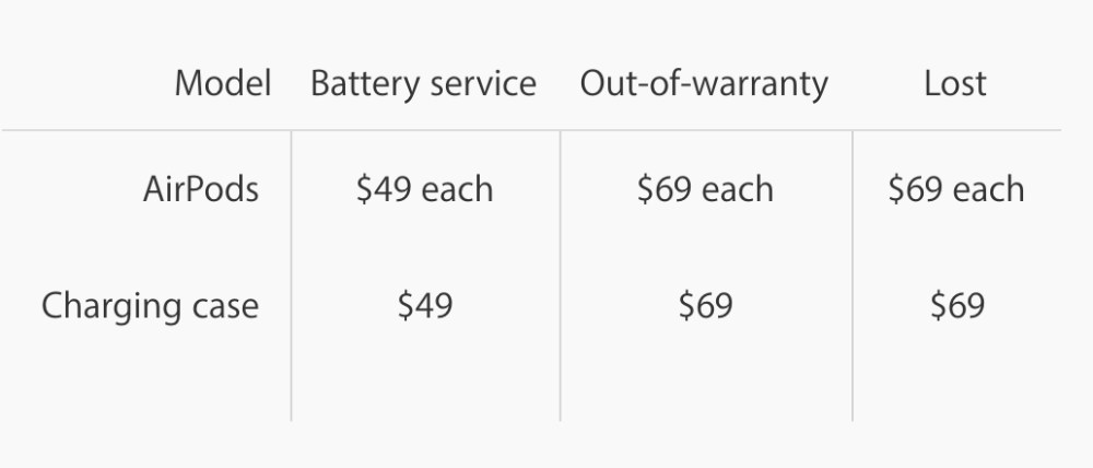 Apple Charging $69 to Replace a Single AirPod If You Lose One