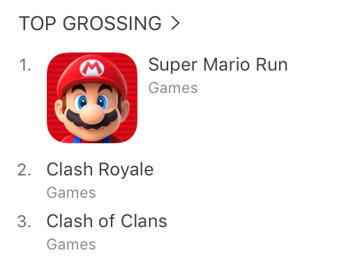 'Super Mario Run' for iPhone Reaps 40 Million Downloads Amidst Fears from Investors
