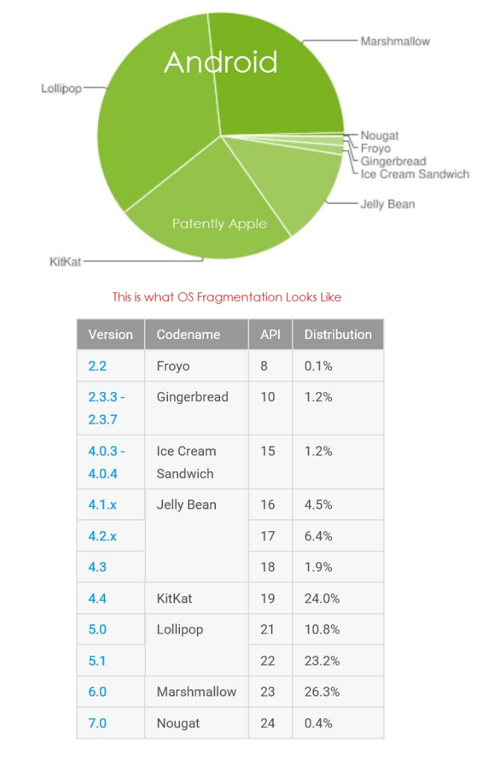 Apple's iOS 10 Adoption Rate Sits at 63%