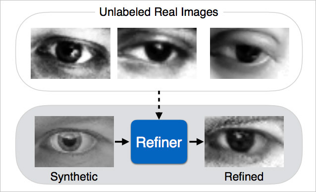 Apple's First AI Research Paper Focuses On Computer Vision