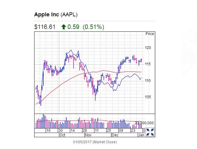 Stocks Mixed, IS Apple Still Poised A breakout?