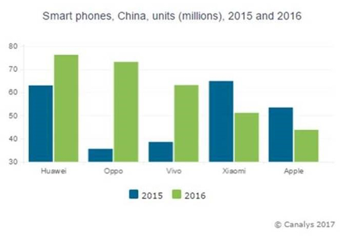 Apple Loses Fourth Place to Xiaomi in Booming China Smartphone Market