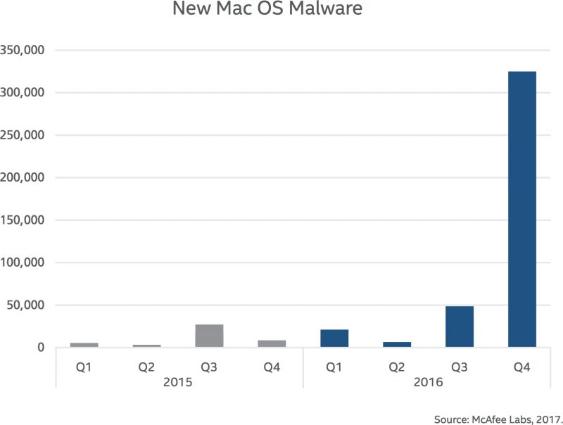 Malware Attacks on Macs Up 744% in 2016, Mostly Due to Adware