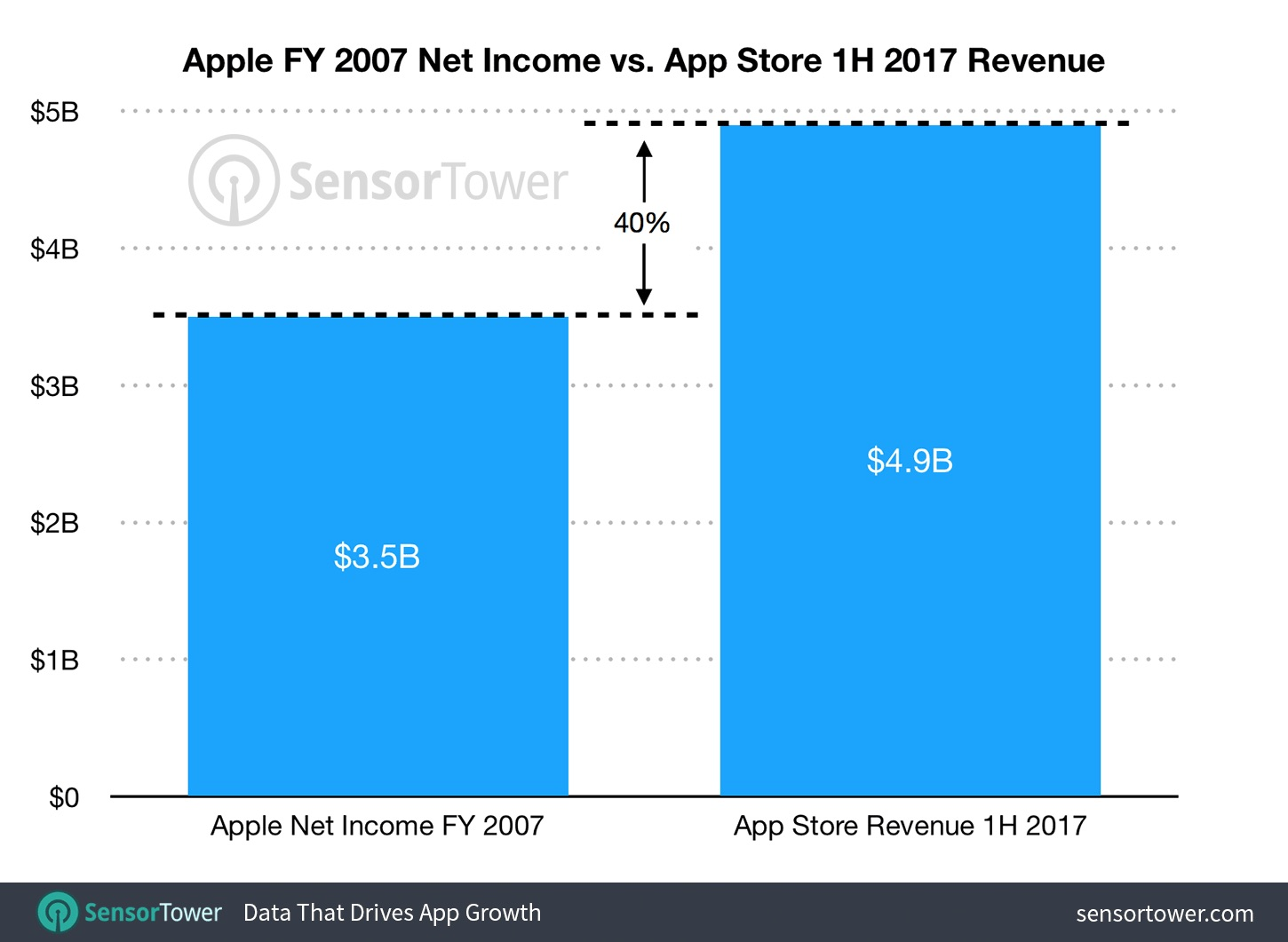 2017 App Store Revenue Crushes Apple's Entire 2007 Earnings