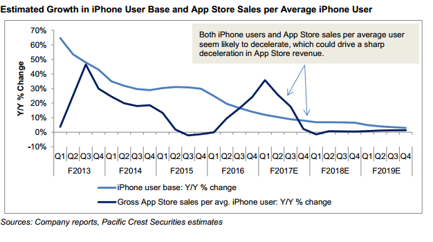 Apple (AAPL) Services Growth May Slow