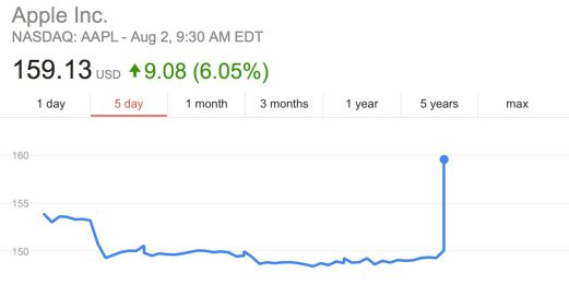 AAPL Stock Opens Up 6% at New All-Time High