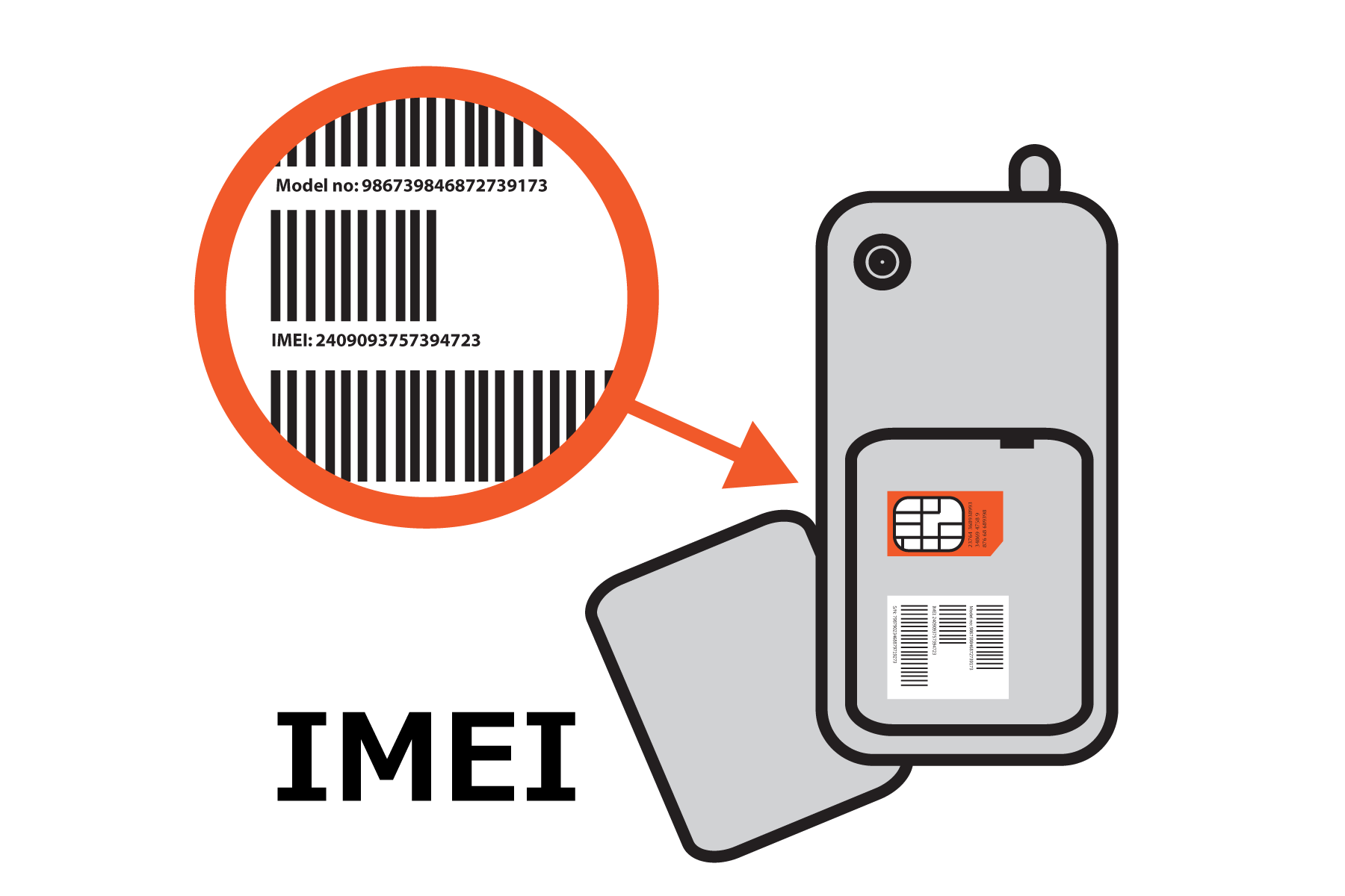What is The Purpose of an IMEI Number?