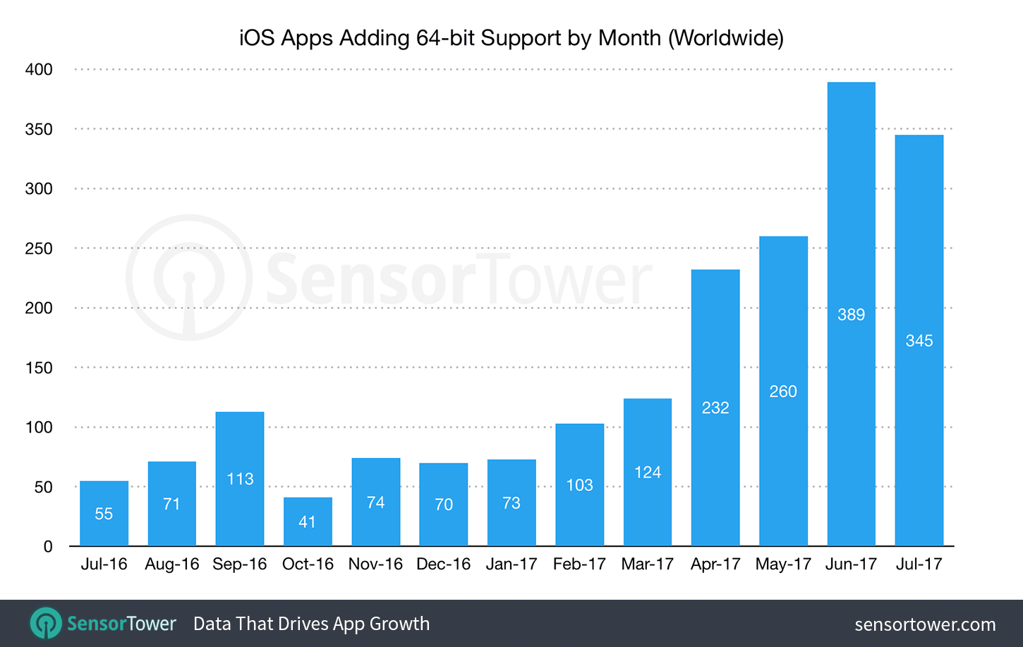 64-bit iOS App Updates Have Increased by Almost 230% in the Past Six Months