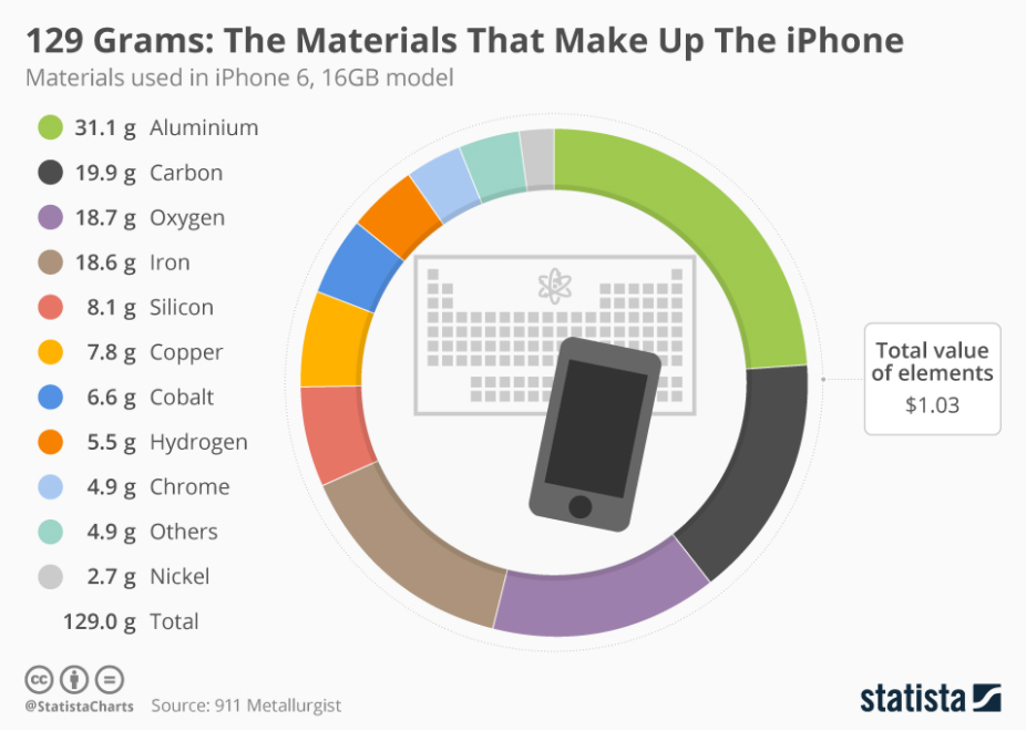 An iPhone Costs Hundreds of Dollars But Its Raw Material Costs Just Over $1