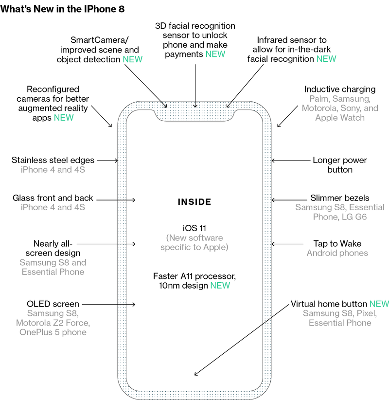 How Apple Plans to Change the Way You Use the Next iPhone?