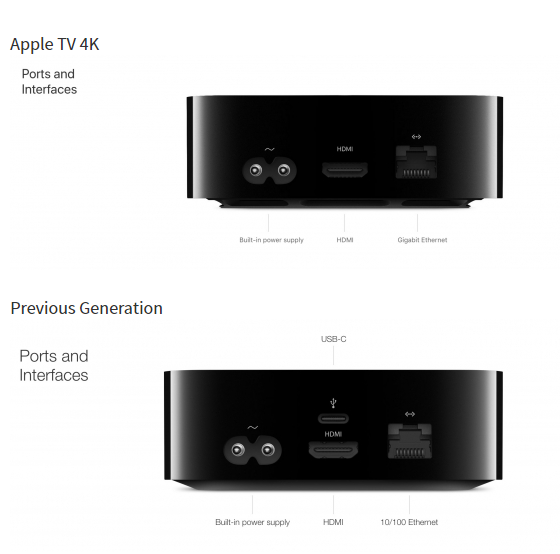 New Apple TV 4K Gains Gigabit Ethernet Port, Drops USB-C Port - 3uTools