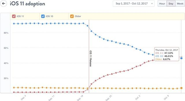 Analytics Show iOS 11 Now Installed on 47% of Devices