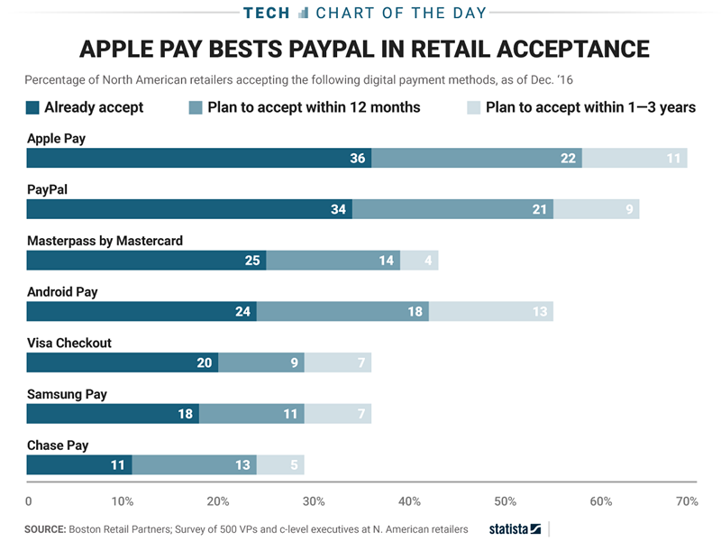 Apple Pay Is Finally Starting to Gain Traction With Retailers