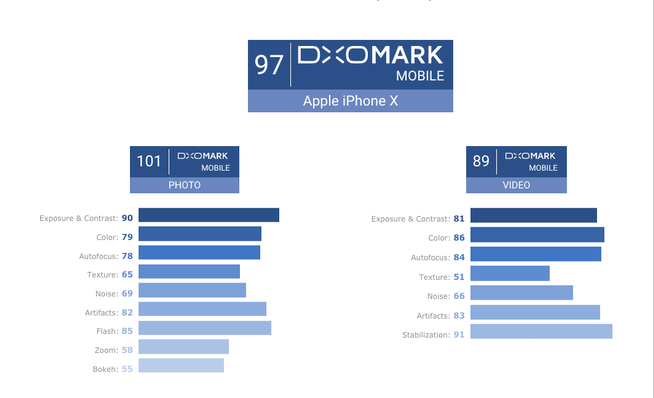 Apple iPhone X Photo Quality Tops DxOMark Mobile Rankings