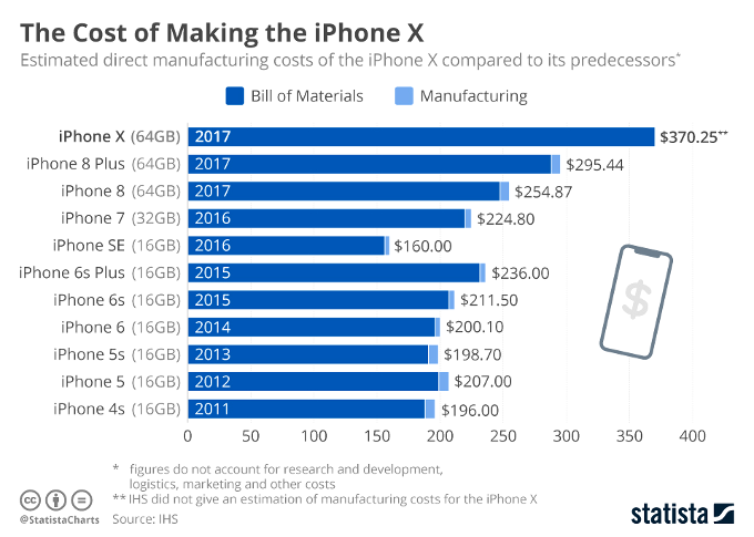 iPhone X Twice More Expensive in Production Than the iPhone 4s