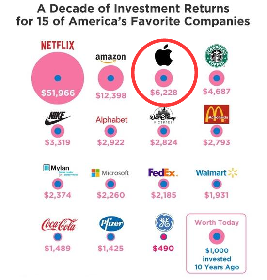 If You Invested $1,000 in Apple 10 years ago, Here's How Much You'd Have Now