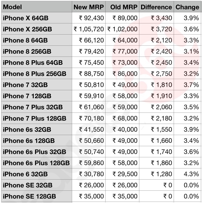 iPhone Prices in India Marginally Increased After Import Tax Hike