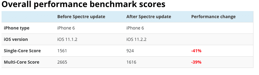 iPhone 6 Shows Huge Drop in Performance After iOS 11.2.2 Update Thanks to Meltdown and Spectre Patch