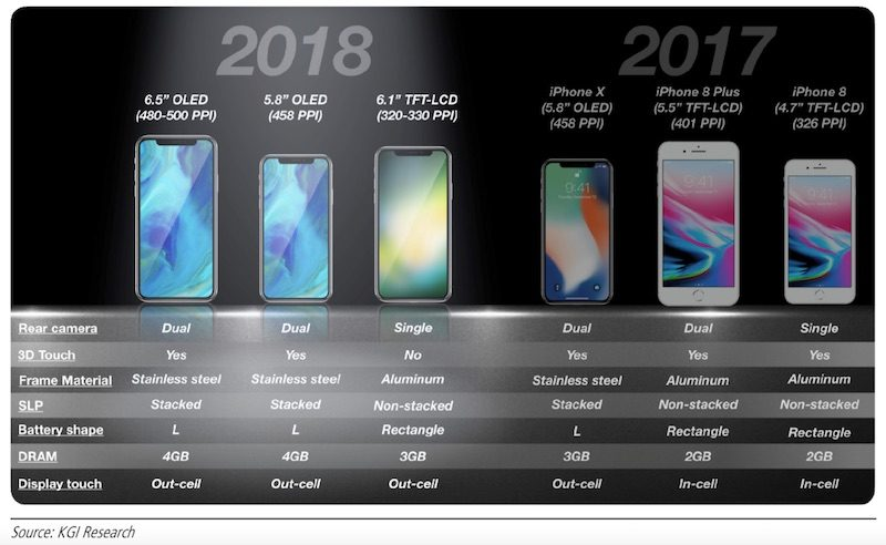 Analyst Ming-Chi Kuo Reveals New Details About 6.1-Inch iPhone