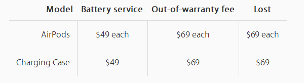 A Roundup of Apple Service Pricing