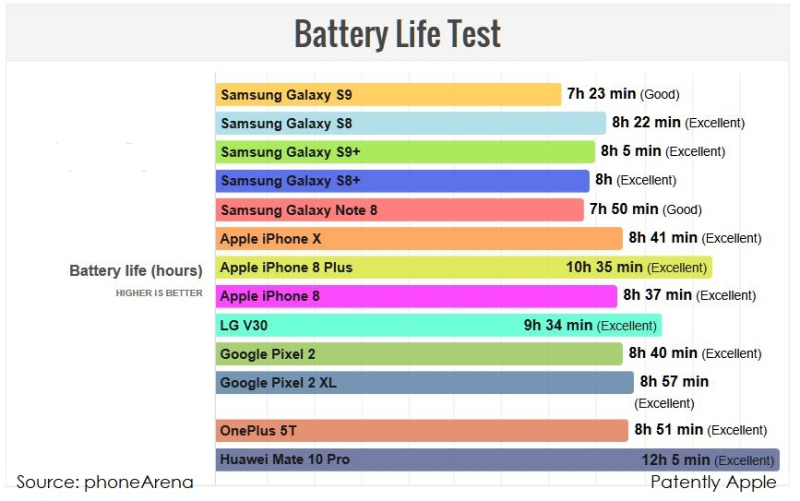Apple's iPhone 8 Plus and iPhone X have Superior Battery Life over Samsung's new Galaxy S9