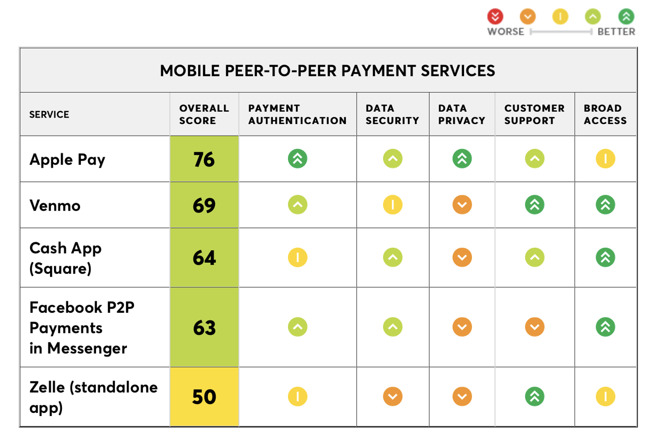 Consumer Reports Crowns Apple Pay Cash Best P2P Payments Service