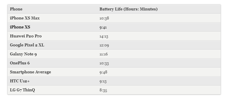2017 iPhone X Beats iPhone XS, XS Max in Battery Life Test