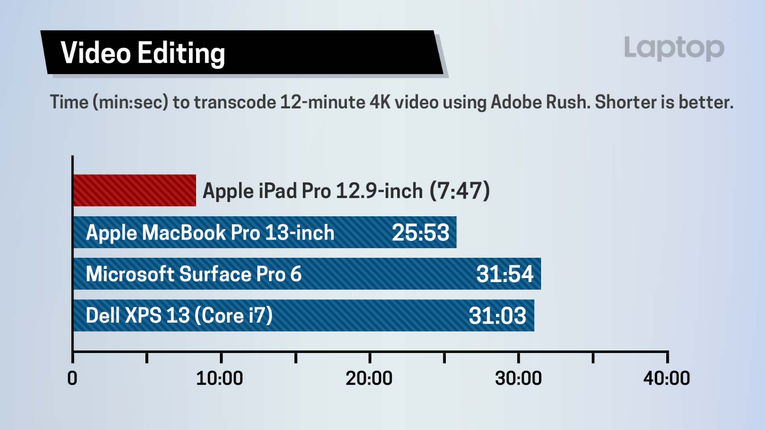 New iPad Pro Benchmark: This Blows Away Windows PCs