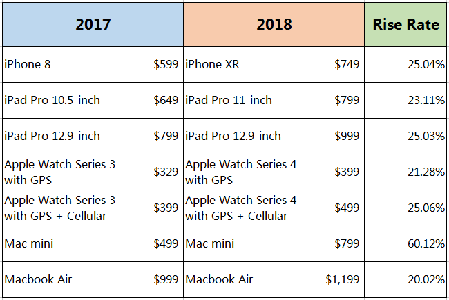 Apple's Charging at Least 20% more for Every Product this Year