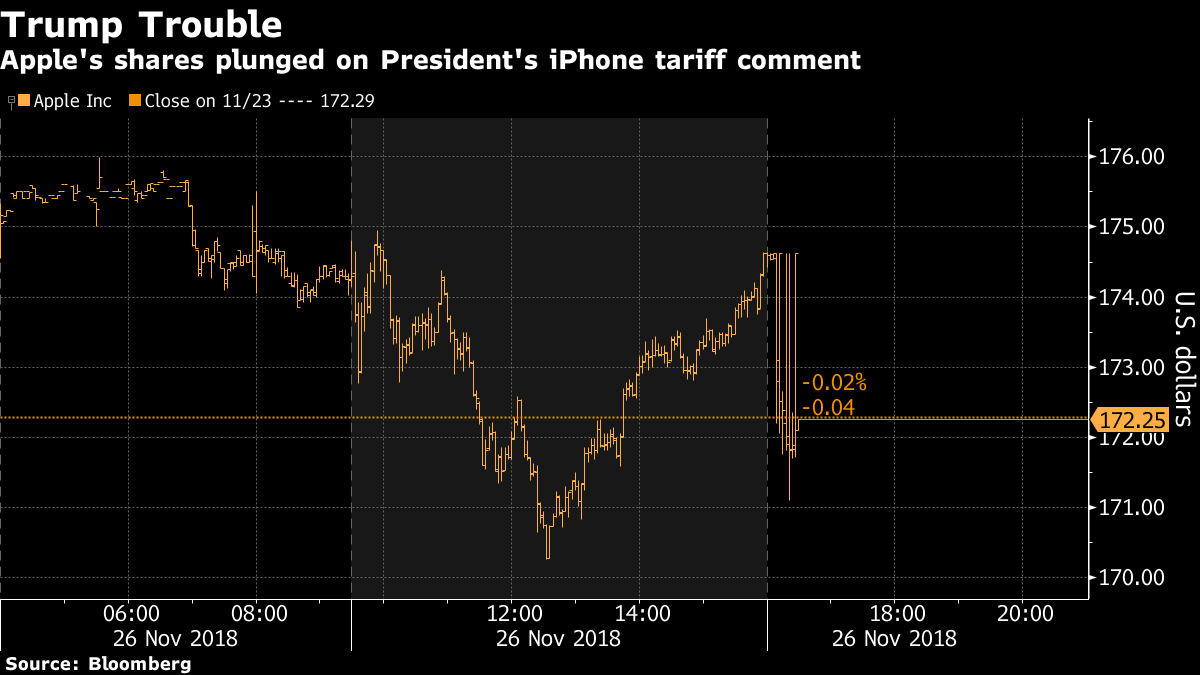 Apple Stock Drops After Trump Threatens Tariffs on iPhones From China