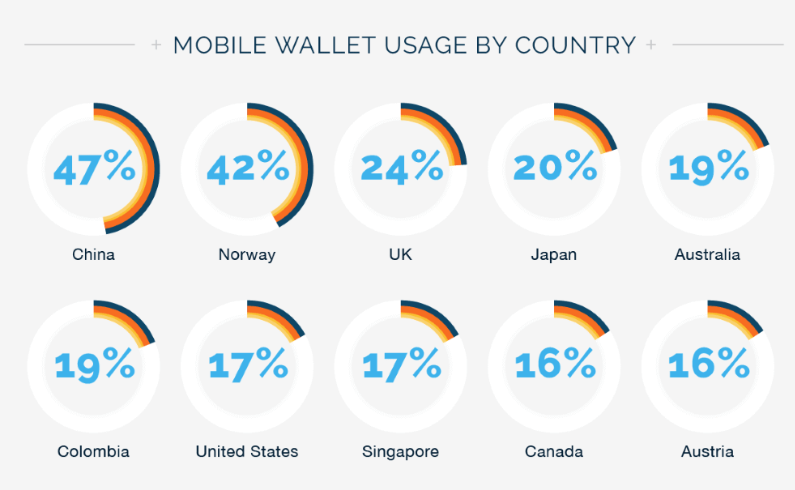 China, Norway & United Kingdom Lead The Way For Mobile Pay