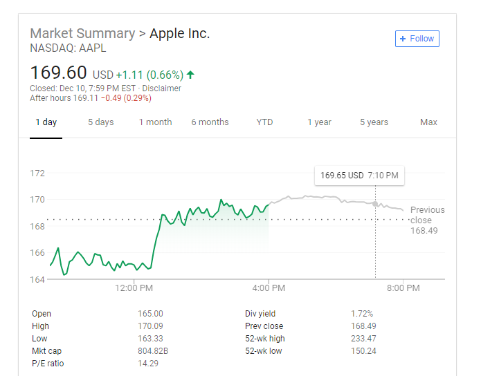 AAPL Stock Now Down on the Year After Closing at $168.49