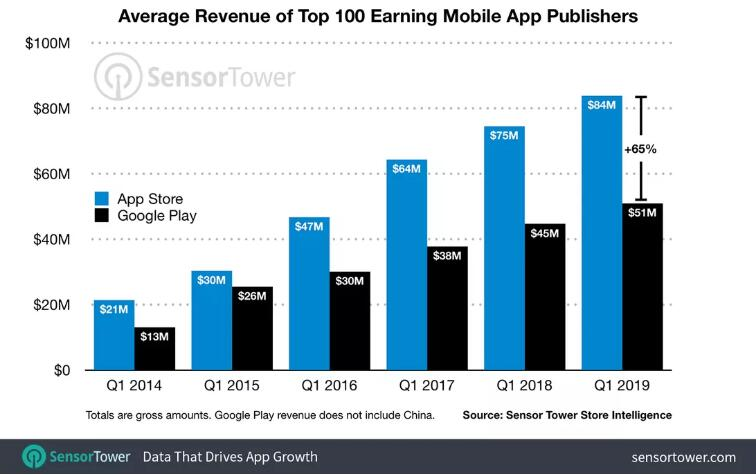 App Publishers Pull in More Cash from Apple Than Google Play
