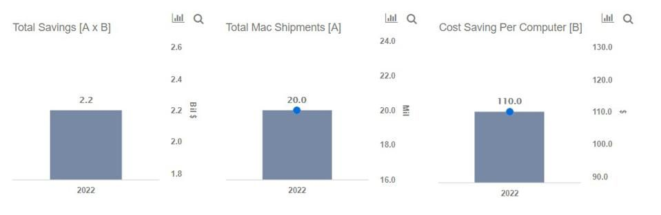 How Will Apple's Transition From Intel Chips Impact Its Margins?