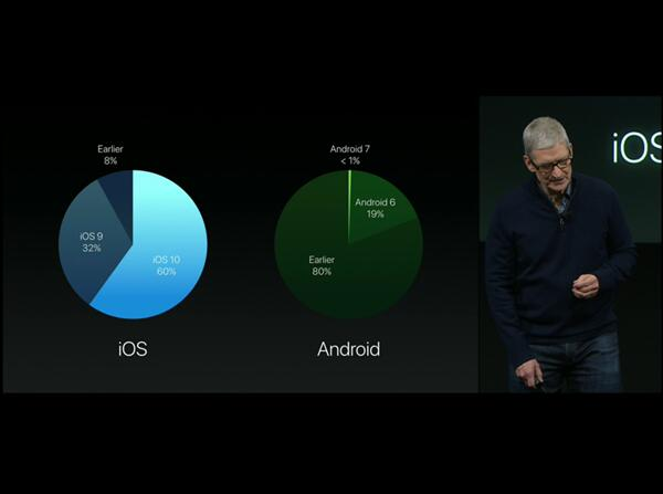 Data Compared of New Operating System: iOS 10 VS Android 7.0