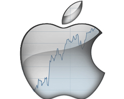 Technical Reports on Electronic Equipment Stocks -- Apple