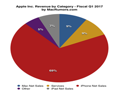 Apple Revenue Hits An All-time High In Its Fiscal First Quarter