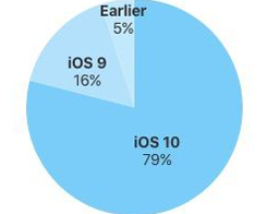 Nearly 80% Of iOS Devices Run On iOS 10