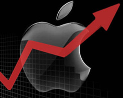AAPL Beats $140 Per Share In Mid-day Trading