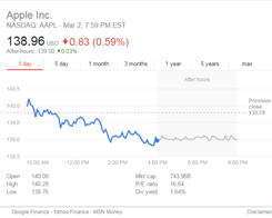 Apple Board Members Receive Restricted Stock Grants Worth More Than $253K