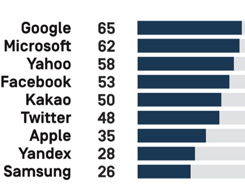 Google Ranks Above Apple In Privacy, Governance & Freedom Of Expression